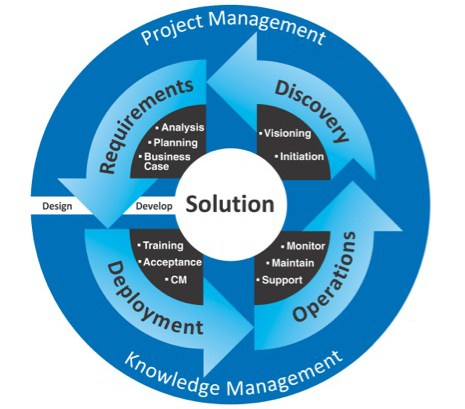 CWB Solutions Engineering solutions