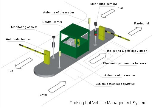 Parking and access control systems Singapore