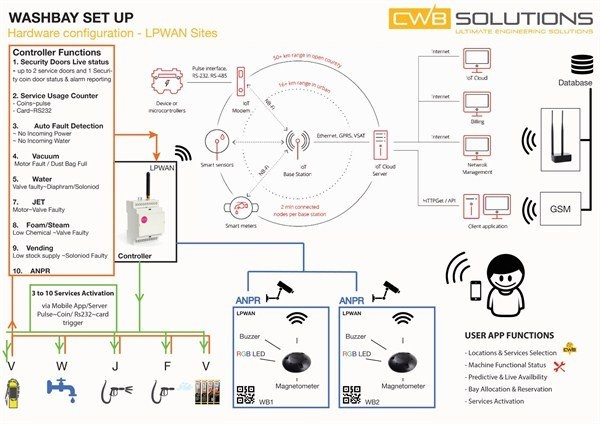 CWB SOLUTIONS RADIO NETWORK IOT SOLUTION